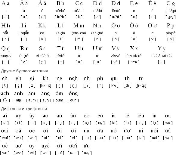 Вьетнамский алфавит