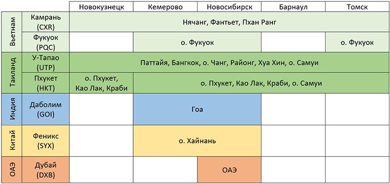 Направления из Сибирского региона